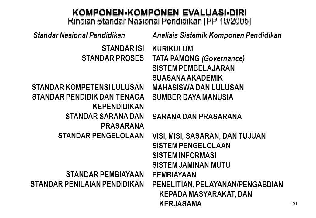20 KOMPONEN-KOMPONEN EVALUASI-DIRI Rincian Standar Nasional Pendidikan [PP 19/2005] KOMPONEN-KOMPONEN EVALUASI-DIRI Rincian Standar Nasional Pendidika