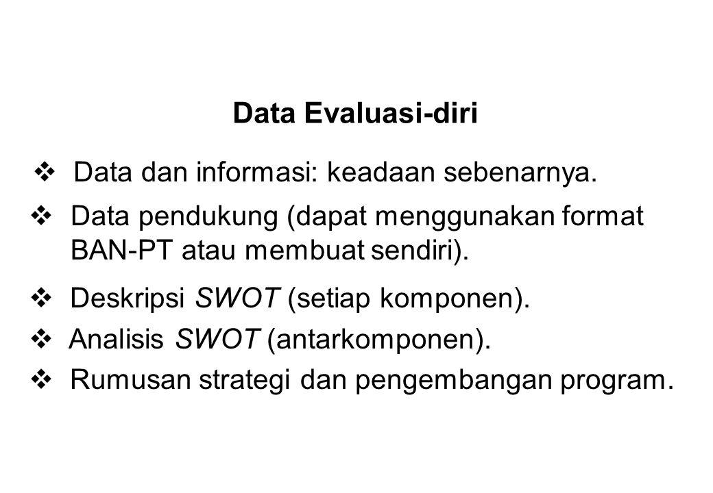 Data Evaluasi-diri  Data dan informasi: keadaan sebenarnya.  Deskripsi SWOT (setiap komponen).  Analisis SWOT (antarkomponen).  Rumusan strategi d