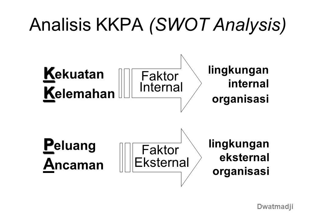 lingkungan internal organisasi Faktor Internal Analisis KKPA (SWOT Analysis) K K ekuatan P P eluang K K elemahan A ncaman Faktor Eksternal lingkungan