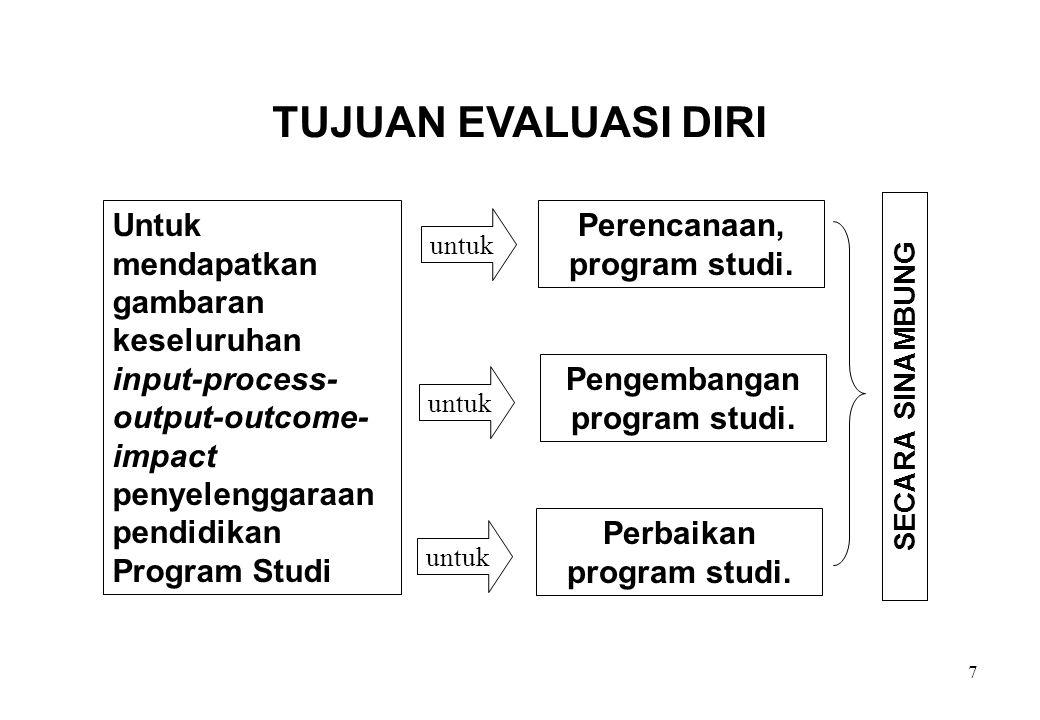7 TUJUAN EVALUASI DIRI Untuk mendapatkan gambaran keseluruhan input-process- output-outcome- impact penyelenggaraan pendidikan Program Studi Pengemban