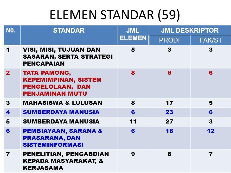 ELEMEN STANDAR (59) N0. STANDARJML ELEMEN JML DESKRIPTOR PRODIFAK/ST 1VISI, MISI, TUJUAN DAN SASARAN, SERTA STRATEGI PENCAPAIAN 533 2TATA PAMONG, KEPE