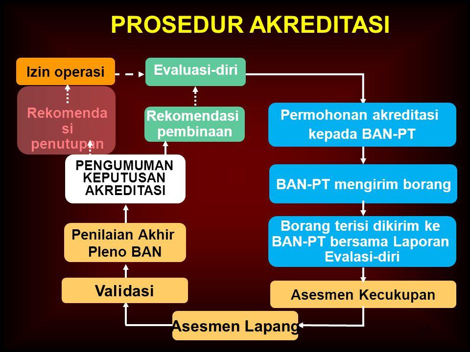 37 Rekomenda si penutupan BAN-PT mengirim borang Rekomendasi pembinaan Asesmen Kecukupan PROSEDUR AKREDITASI Izin operasi PENGUMUMAN KEPUTUSAN AKREDIT