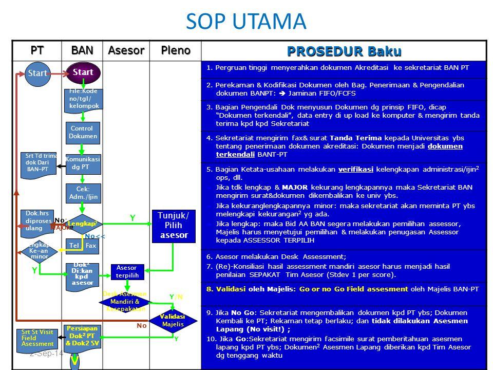 SOP UTAMA 2-Sep-14 PTBANAsesorPleno PROSEDUR Baku 1. Pergruan tinggi menyerahkan dokumen Akreditasi ke sekretariat BAN PT 2. Perekaman & Kodifikasi Do
