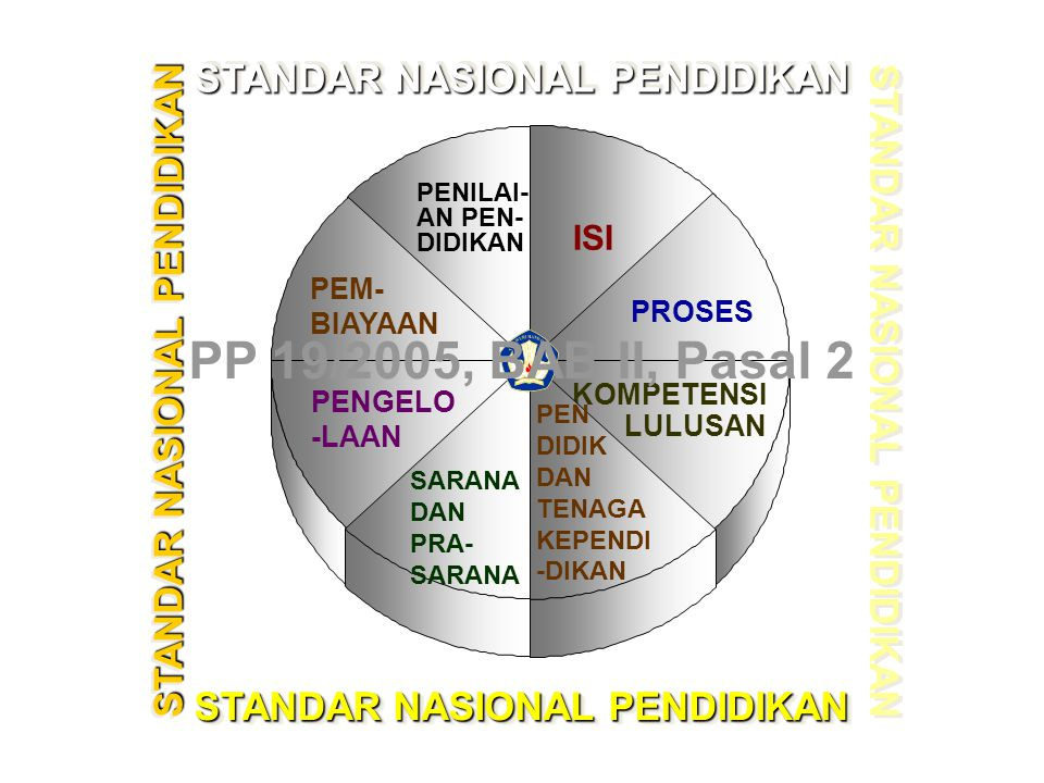 8 STANDAR NASIONAL PENDIDIKAN PENILAI- AN PEN- DIDIKAN STANDAR NASIONAL PENDIDIKAN PEM- BIAYAAN PENGELO -LAAN ISI PROSES KOMPETENSI LULUSAN PEN DIDIK