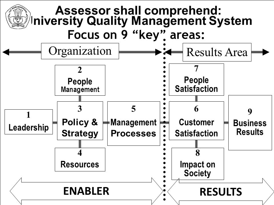 9/2/2014 Assessor shall comprehend: University Quality Management System Focus on 9 key areas: 1 Leadership 2 People Management 4 Resources 3 Policy & Strategy 5 Management Processes 6 Customer Satisfaction 7 People Satisfaction 9 Business Results Results Area Organization ENABLERRESULTS 8 Impact on Society