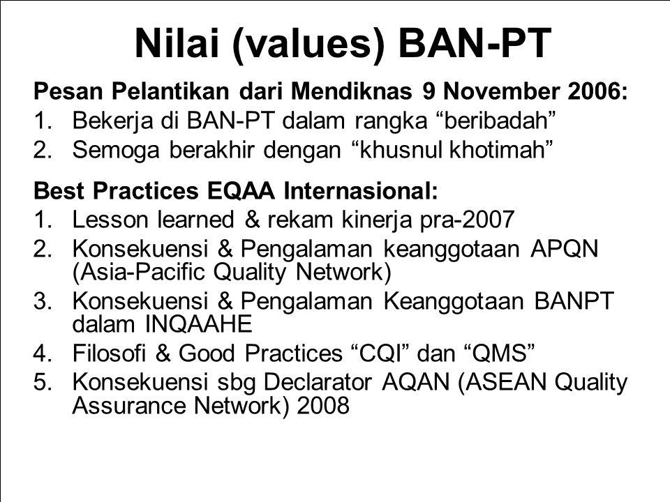 9/2/2014 Nilai (values) BAN-PT Pesan Pelantikan dari Mendiknas 9 November 2006: 1.Bekerja di BAN-PT dalam rangka beribadah 2.Semoga berakhir dengan khusnul khotimah Best Practices EQAA Internasional: 1.Lesson learned & rekam kinerja pra-2007 2.Konsekuensi & Pengalaman keanggotaan APQN (Asia-Pacific Quality Network) 3.Konsekuensi & Pengalaman Keanggotaan BANPT dalam INQAAHE 4.Filosofi & Good Practices CQI dan QMS 5.Konsekuensi sbg Declarator AQAN (ASEAN Quality Assurance Network) 2008 BAN-PT NATIONAL ACCREDITATION AGENCY FOR HIGHER EDUCATION