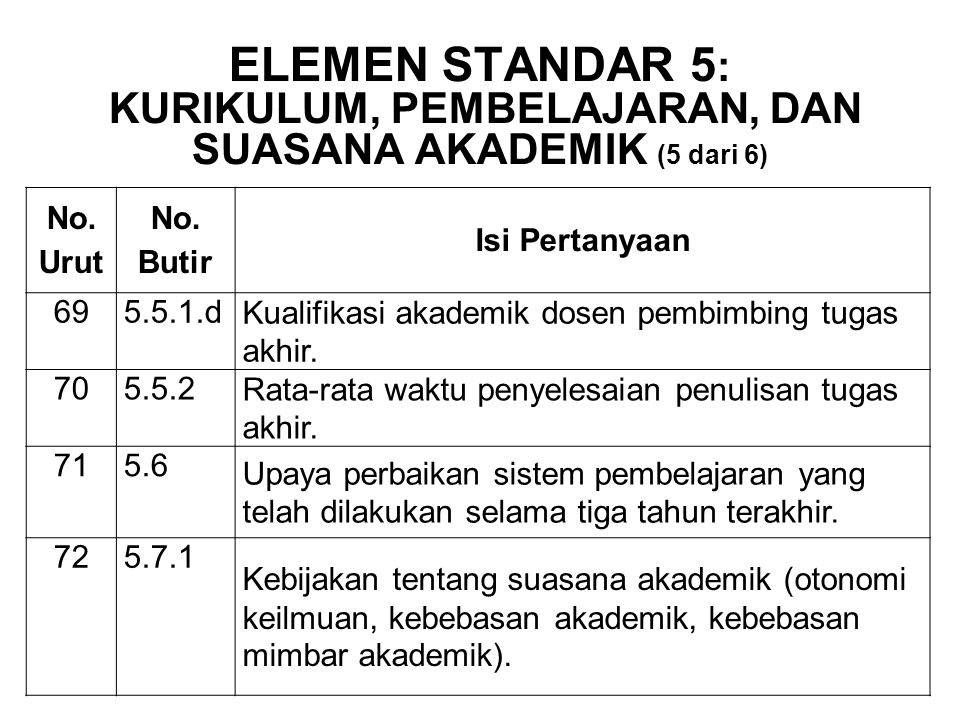BAN-PT NATIONAL ACCREDITATION AGENCY FOR HIGHER EDUCATION BAN-PT NATIONAL ACCREDITATION AGENCY FOR HIGHER EDUCATION 2-Sep-14 ELEMEN STANDAR 5 : KURIKU