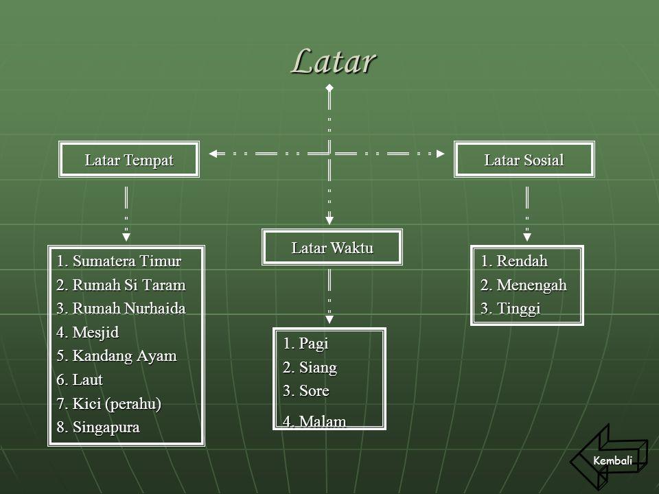 Latar 1. Sumatera Timur 2. Rumah Si Taram 3. Rumah Nurhaida 4. Mesjid 5. Kandang Ayam 6. Laut 7. Kici (perahu) 8. Singapura Kembali 1. Pagi 2. Siang 3
