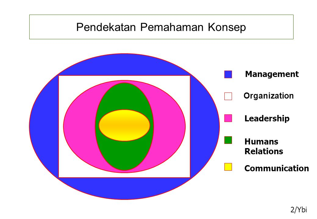 Pendekatan Pemahaman Konsep 2/Ybi Organization Management Leadership Humans Relations Communication