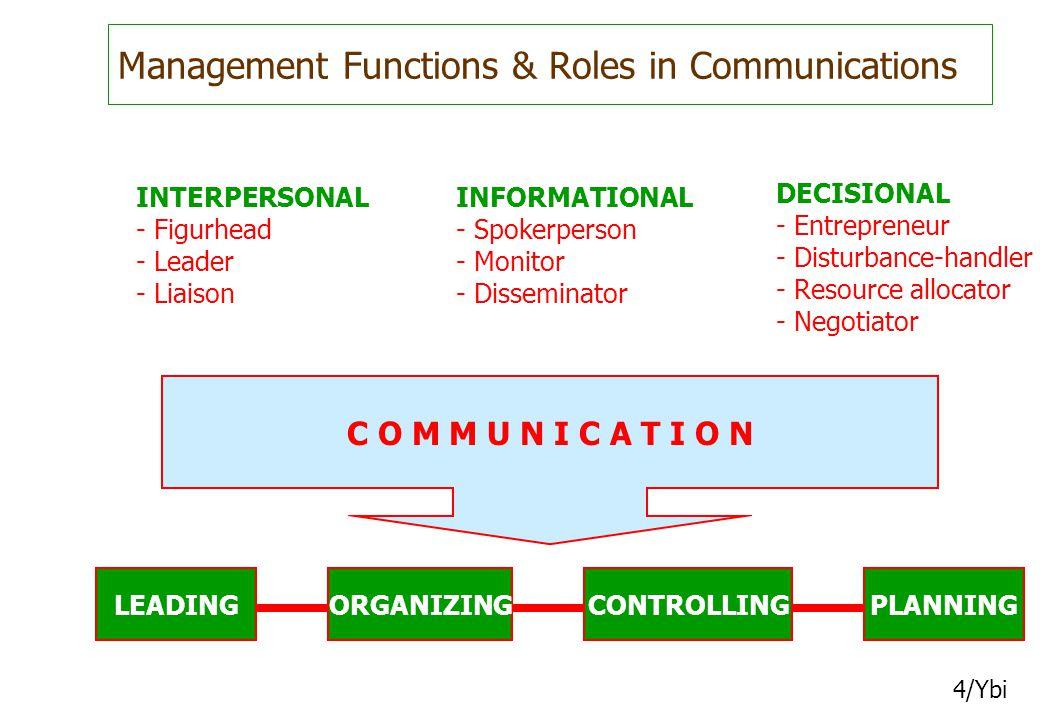 Management Functions & Roles in Communications 4/Ybi LEADINGORGANIZINGCONTROLLINGPLANNING C O M M U N I C A T I O N INTERPERSONAL - Figurhead - Leader