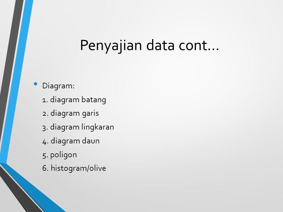 Penyajian data cont… Diagram: 1. diagram batang 2. diagram garis 3. diagram lingkaran 4. diagram daun 5. poligon 6. histogram/olive