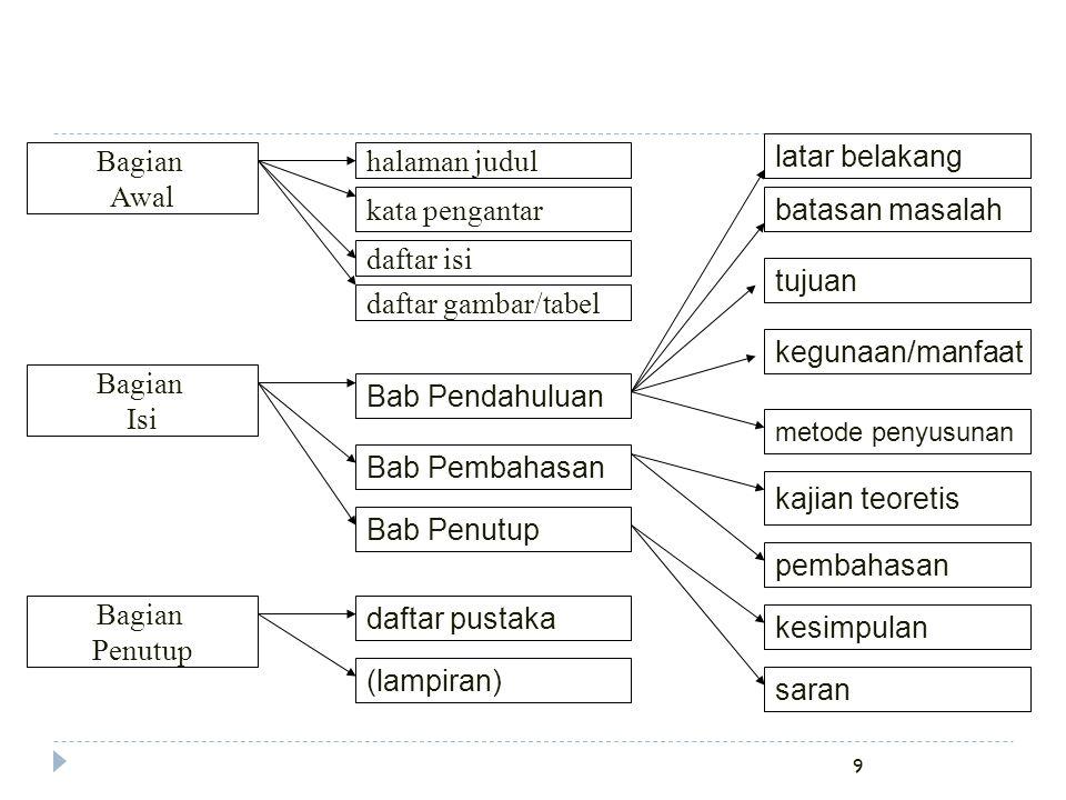9 Bagian Awal halaman judul kata pengantar daftar isi Bagian Penutup daftar pustaka (lampiran) daftar gambar/tabel Bab Pendahuluan tujuan latar belaka