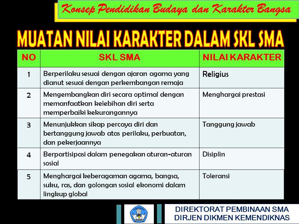 DIREKTORAT PEMBINAAN SMA DIRJEN DIKMEN KEMENDIKNAS NOSKL SMANILAI KARAKTER 1 Berperilaku sesuai dengan ajaran agama yang dianut sesuai dengan perkemba
