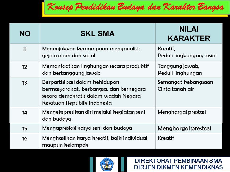 DIREKTORAT PEMBINAAN SMA DIRJEN DIKMEN KEMENDIKNAS NOSKL SMA NILAI KARAKTER 11 Menunjukkan kemampuan menganalisis gejala alam dan sosial Kreatif, Peduli lingkungan/ sosial 12 Memanfaatkan lingkungan secara produktif dan bertanggung jawab Tanggung jawab, Peduli lingkungan 13 Berpartisipasi dalam kehidupan bermasyarakat, berbangsa, dan bernegara secara demokratis dalam wadah Negara Kesatuan Republik Indonesia Semangat kebangsaan Cinta tanah air 14 Mengekspresikan diri melalui kegiatan seni dan budaya Menghargai prestasi 15 Mengapresiasi karya seni dan budaya Menghargai prestasi 16 Menghasilkan karya kreatif, baik individual maupun kelompok Kreatif