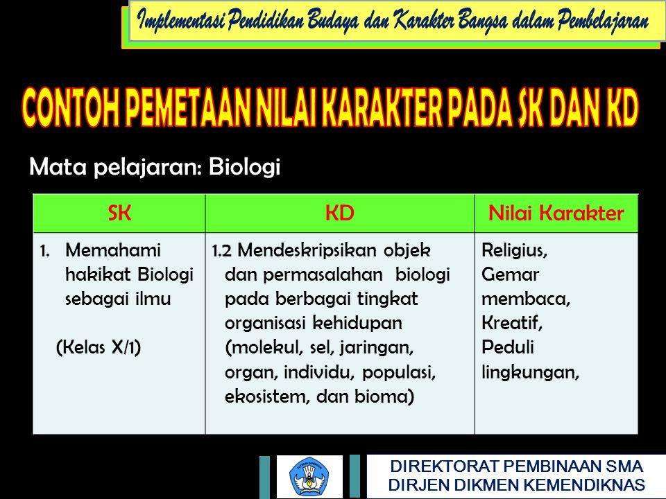 DIREKTORAT PEMBINAAN SMA DIRJEN DIKMEN KEMENDIKNAS Mata pelajaran: Biologi SKKDNilai Karakter 1.Memahami hakikat Biologi sebagai ilmu (Kelas X/1) 1.2