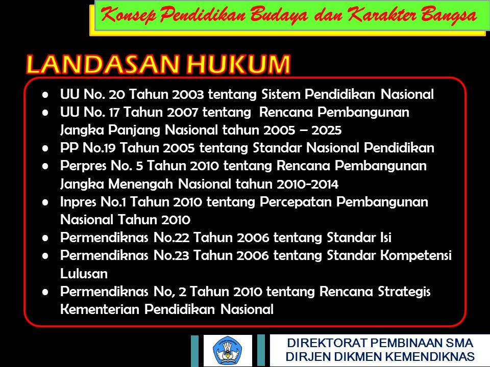 DIREKTORAT PEMBINAAN SMA DIRJEN DIKMEN KEMENDIKNAS UU No. 20 Tahun 2003 tentang Sistem Pendidikan Nasional UU No. 17 Tahun 2007 tentang Rencana Pemban