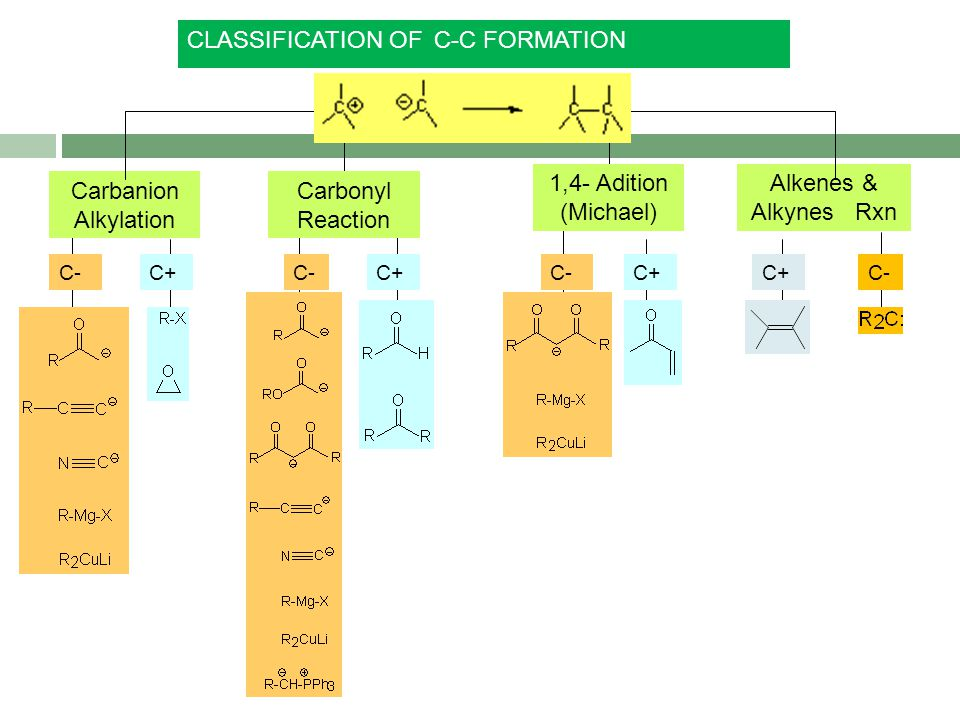 Carbanion Alkylation Carbonyl Reaction 1,4- Adition (Michael) Alkenes & Alkynes Rxn C+ C- CLASSIFICATION OFC-C FORMATION