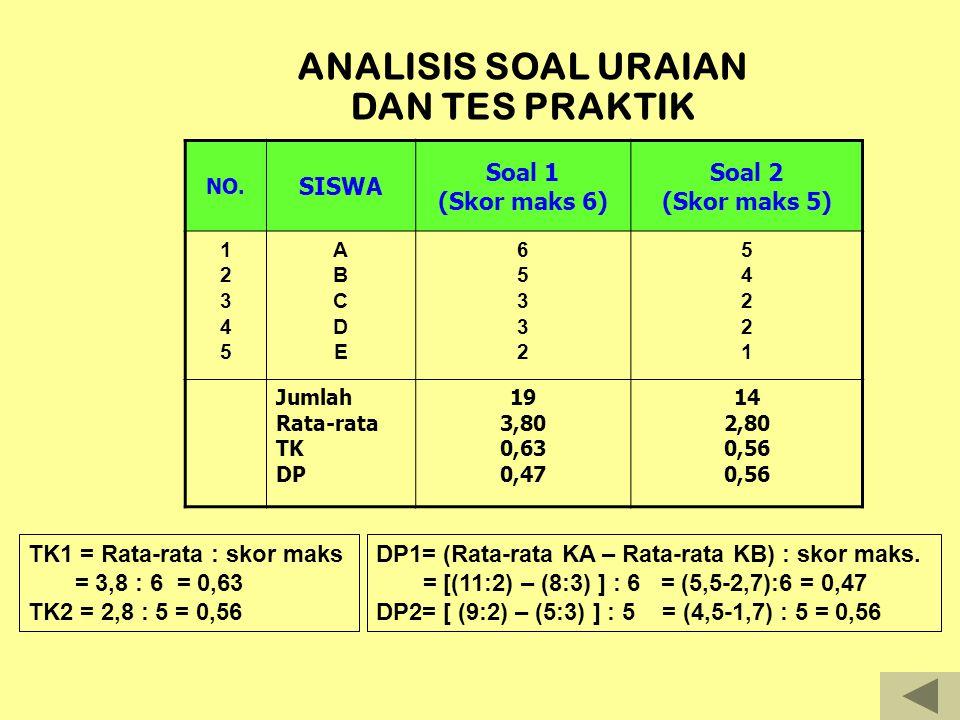 Siswa yang Menjawab benar Jumlah skor keseluruhan Siswa yang menjawab salah Jumlah skor keseluruhan ABCDEFGHIJKLMABCDEFGHIJKLM 19 18 16 15 13 12 11 N O P Q R S T U V W X Y Z AA AB AC AD 17 16 15 14 12 11 10 9 8 7 CONTOH MENGHITUNG DP DENGAN KORELASI POINT BISERIAL (r pbis ) Jumlah = 192 200 Nb=13, Ns=17, N=30, Stdv= 3,0954 Mean b - Mean s R pbis = ------------------- √ pq Stdv skor total Keterangan: b=skor siswa yang menjawab benar s=skor siswa yang menjawab salah p=proporsi jawaban benar thd semua jawaban siswa q= 1-p Mean b = 192:13=14,7692 Mean s = 200:17= 11,7647 14,7692 – 11,7647 R pbis = ----------------------- √ (13:30) (17:30) 3,0954 = (0,9706338) (0,4955355) = 0,4809835 = 0,48 Artinya butir soal nomor 1 DITERMA atau BAIK.