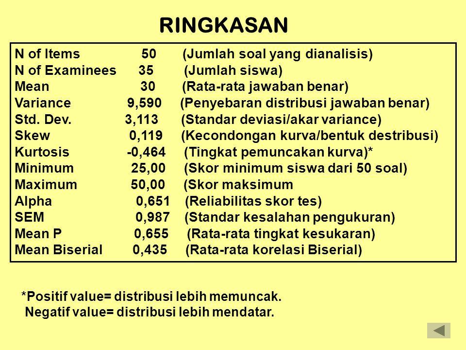 HASIL ANALISIS DENGAN PROGRAM ITEMAN Item Statistics Alternative Statistics Seq.