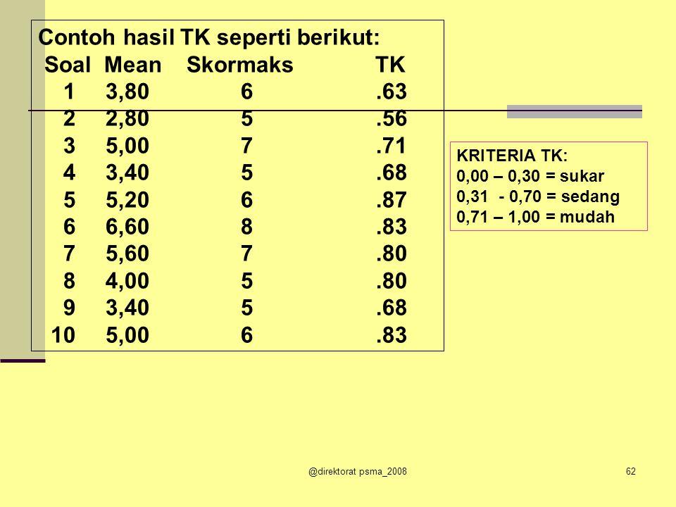 Contoh data seperti berikut: Mean Skormaks TK 3,806 2,805 5,007 3,405 5,206 6,608 5,607 4,005 3,405 5,006 Untuk menghitung TK (Tingkat Kesukaran) Butir 1.