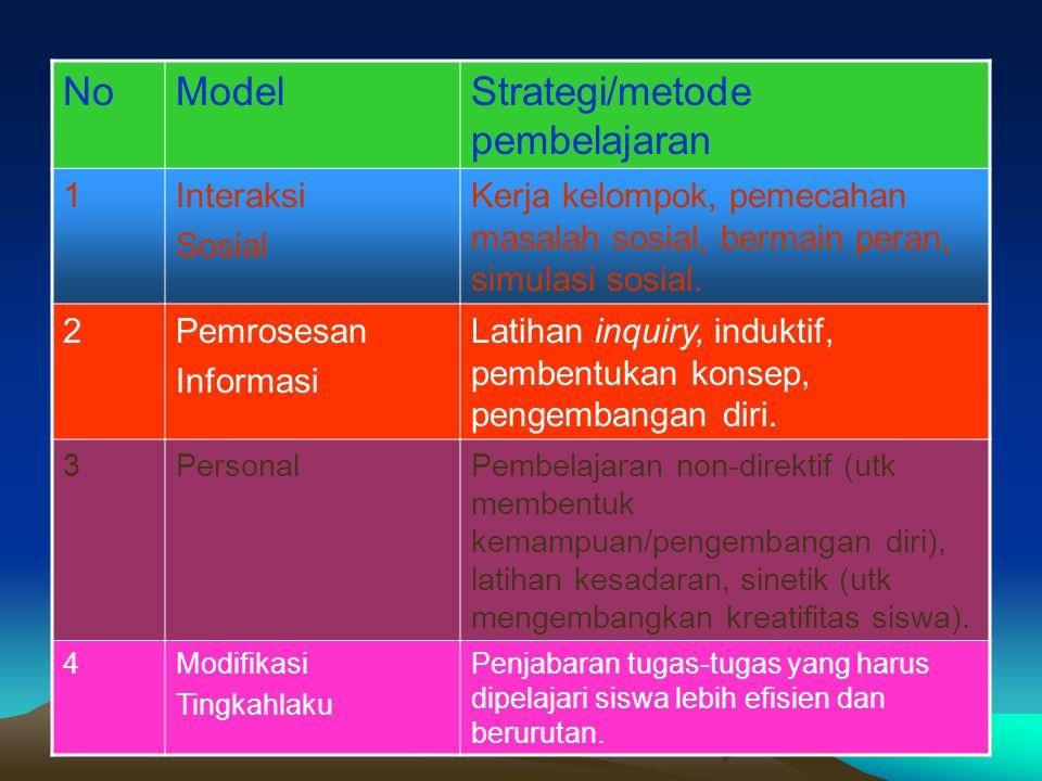 NoModelStrategi/metode pembelajaran 1Interaksi Sosial Kerja kelompok, pemecahan masalah sosial, bermain peran, simulasi sosial. 2Pemrosesan Informasi