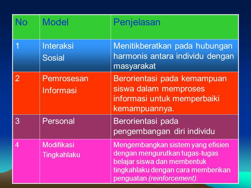 NoModelStrategi/metode pembelajaran 1Interaksi Sosial Kerja kelompok, pemecahan masalah sosial, bermain peran, simulasi sosial.
