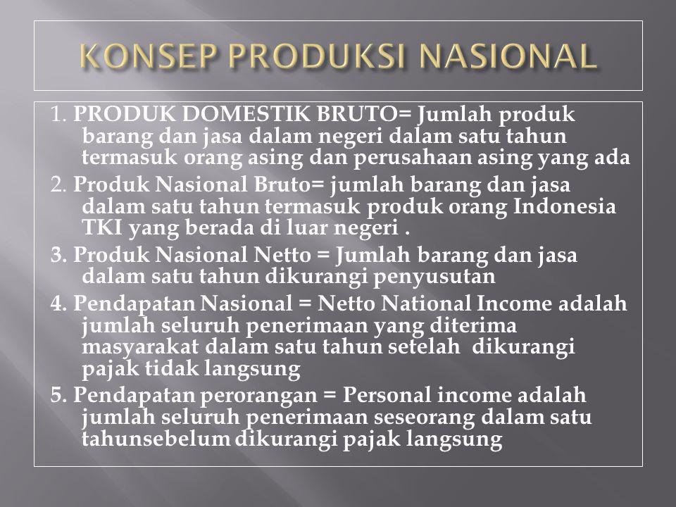 1. PRODUK DOMESTIK BRUTO= Jumlah produk barang dan jasa dalam negeri dalam satu tahun termasuk orang asing dan perusahaan asing yang ada 2. Produk Nas