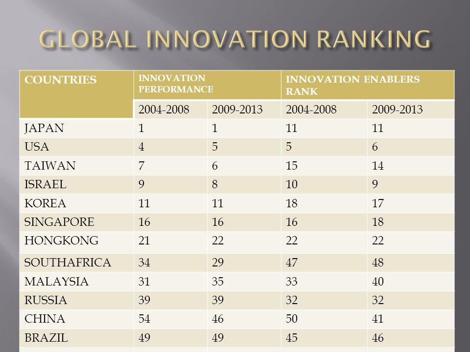 COUNTRIES INNOVATION PERFORMANCE INNOVATION ENABLERS RANK 2004-20082009-20132004-20082009-2013 JAPAN1111 USA4556 TAIWAN761514 ISRAEL98109 KOREA11 1817