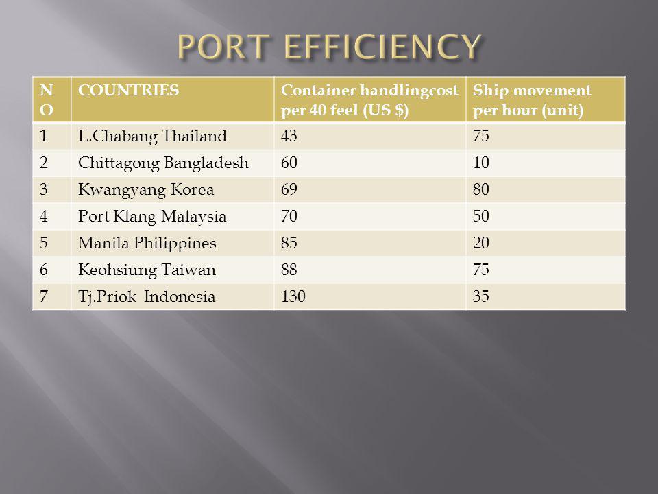 NONO COUNTRIESContainer handlingcost per 40 feel (US $) Ship movement per hour (unit) 1L.Chabang Thailand4375 2Chittagong Bangladesh6010 3Kwangyang Ko