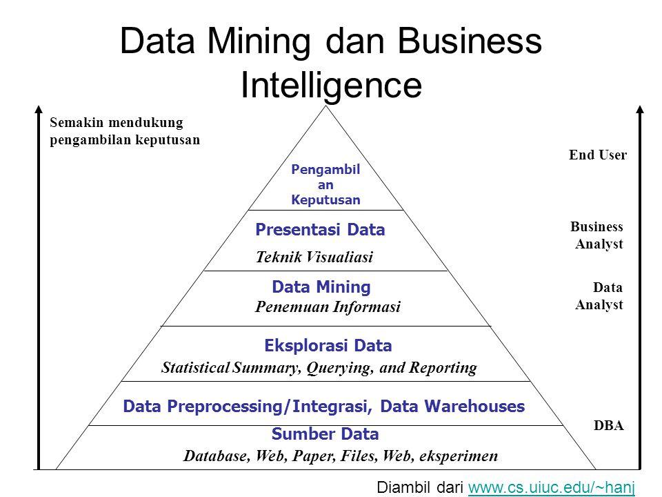 Data Mining dan Business Intelligence Semakin mendukung pengambilan keputusan End User Business Analyst Data Analyst DBA Pengambil an Keputusan Presentasi Data Teknik Visualiasi Data Mining Penemuan Informasi Eksplorasi Data Statistical Summary, Querying, and Reporting Data Preprocessing/Integrasi, Data Warehouses Sumber Data Database, Web, Paper, Files, Web, eksperimen Diambil dari www.cs.uiuc.edu/~hanjwww.cs.uiuc.edu/~hanj