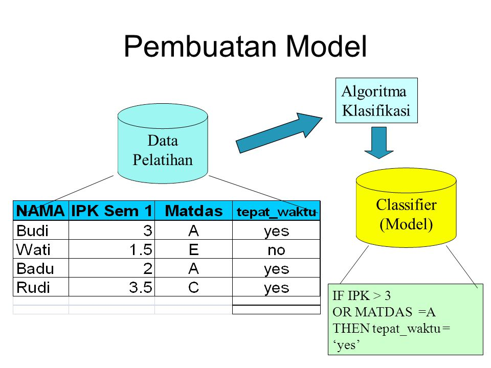 Pembuatan Model Data Pelatihan Algoritma Klasifikasi IF IPK > 3 OR MATDAS =A THEN tepat_waktu = 'yes' Classifier (Model)