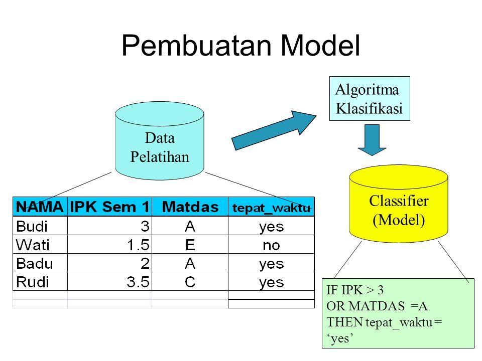 Naïve Bayes Jika bentuknya kategori, P(x k  C i ) = jumlah kelas C i yang memiliki x k dibagi   C i   (jumlah anggota kelas C i di data contoh) Jika bentuknya continous dapat menggunakan distribusi gaussian