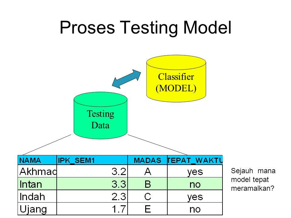 Proses Testing Model Classifier (MODEL) Testing Data Sejauh mana model tepat meramalkan?