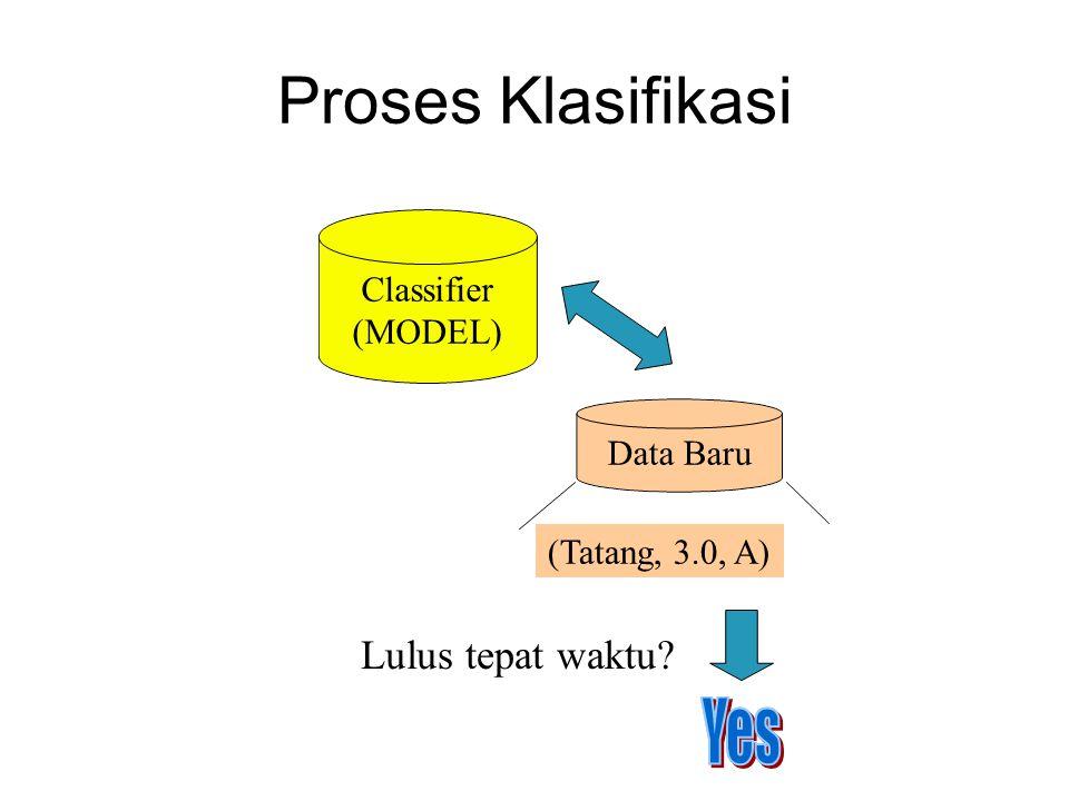 Proses pembuatan model –Data latihan  Model Klasifikasi Proses testing model –Data testing  Apakah model sudah benar.