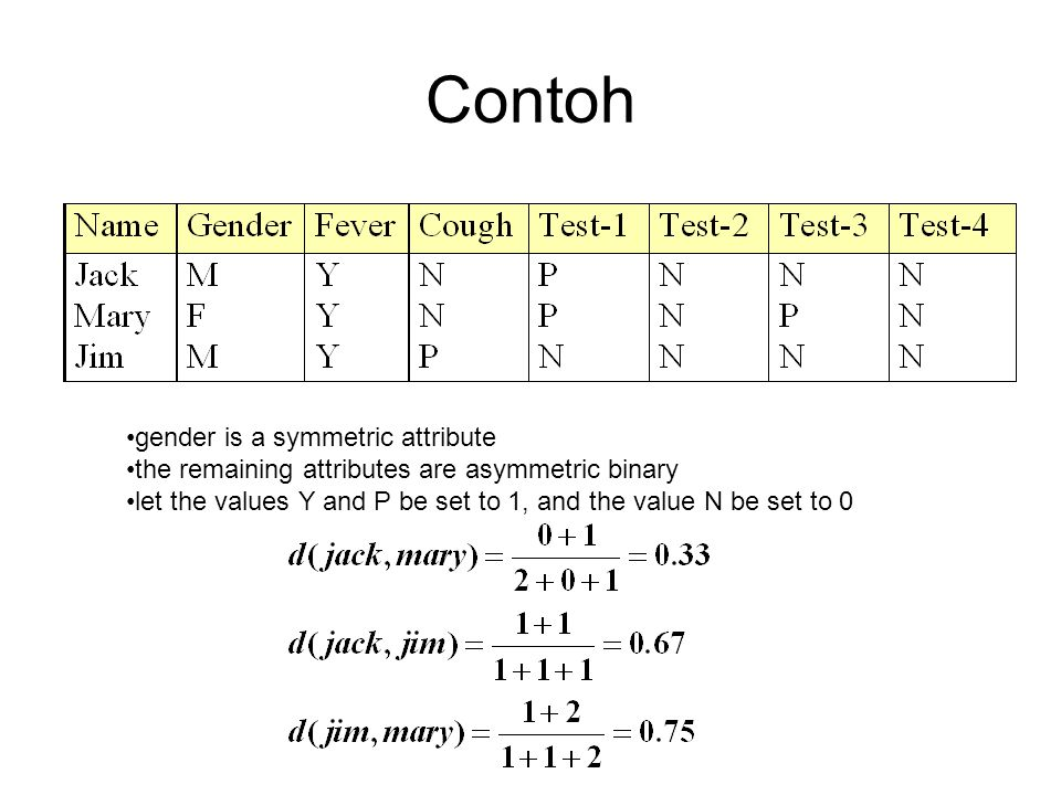 Contoh gender is a symmetric attribute the remaining attributes are asymmetric binary let the values Y and P be set to 1, and the value N be set to 0