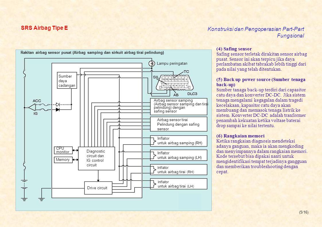 (5/16) SRS Airbag Tipe E Konstruksi dan Pengoperasian Part-Part Fungsional Rakitan airbag sensor pusat (Airbag samping dan sirkuit airbag tirai pelin