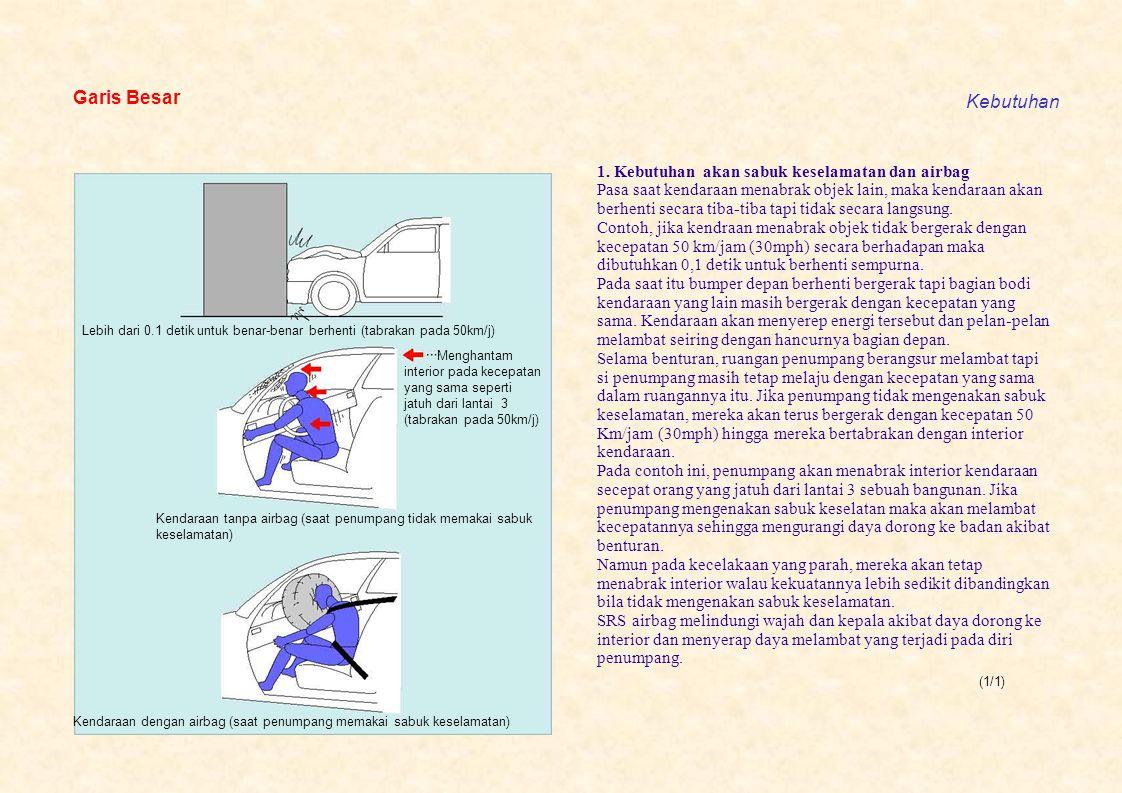 (1/5) Garis Besar Pengoperasian Airbag sensor Menjadi aktif dan mengapikan initiator Gas dibangkitkan dan kantung mengembang Propellant grain Initiator Penguat Mengurangi benturan penumpang Tabrakan 1.