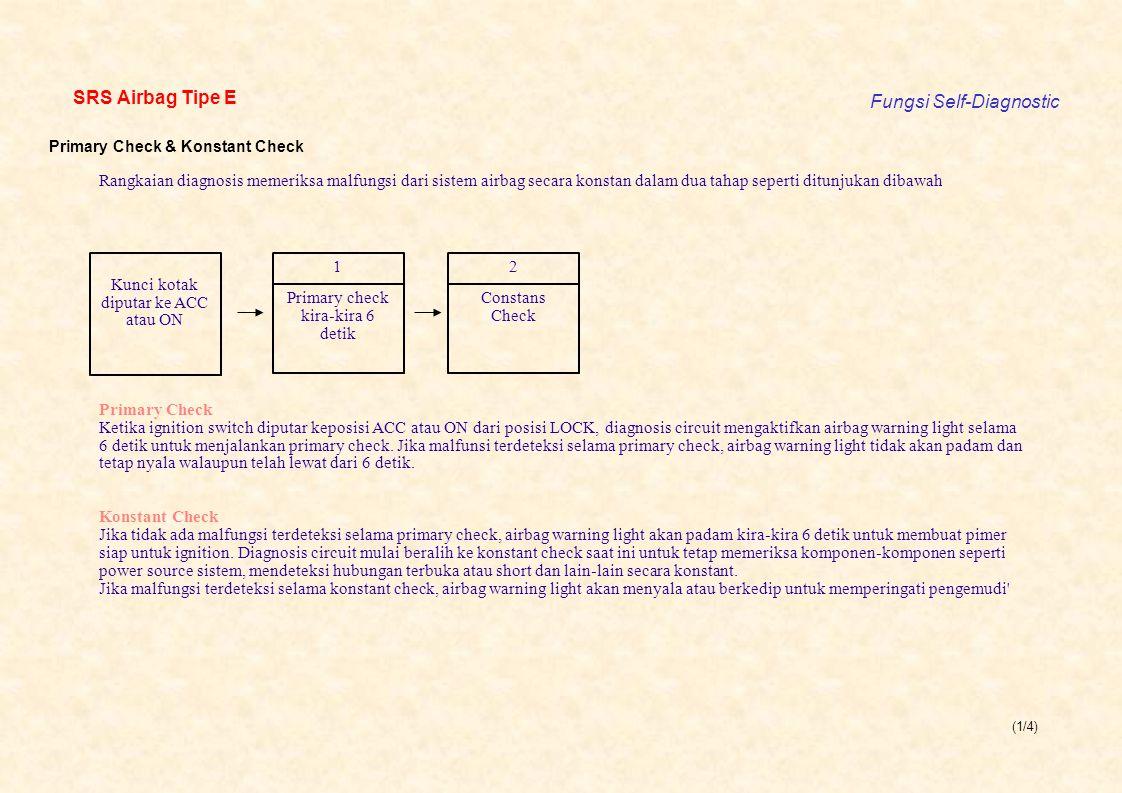 (1/4) SRS Airbag Tipe E Fungsi Self-Diagnostic Primary Check & Konstant Check Rangkaian diagnosis memeriksa malfungsi dari sistem airbag secara konst