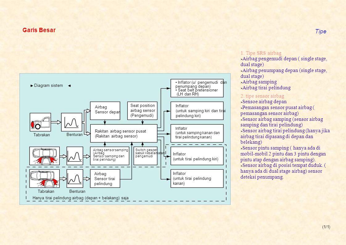 (1/1) Garis Besar Tipe Diagram sistem Tabrakan Benturan Airbag Sensor depan Seat position airbag sensor (Pengemudi) Rakitan airbag sensor pusat (Rak