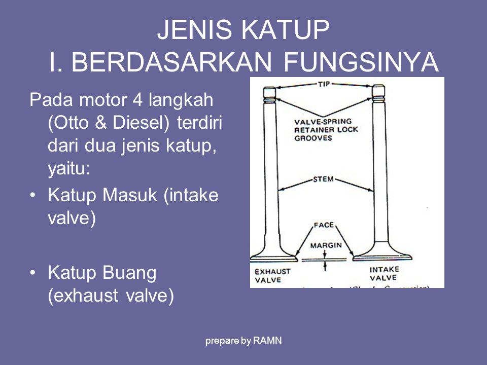 JENIS KATUP I. BERDASARKAN FUNGSINYA Pada motor 4 langkah (Otto & Diesel) terdiri dari dua jenis katup, yaitu: Katup Masuk (intake valve) Katup Buang