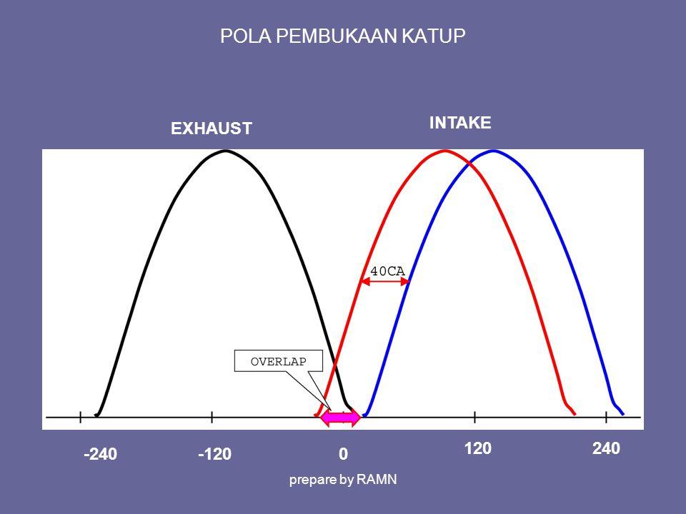 POLA PEMBUKAAN KATUP 0-120 INTAKE EXHAUST -240 120240 prepare by RAMN