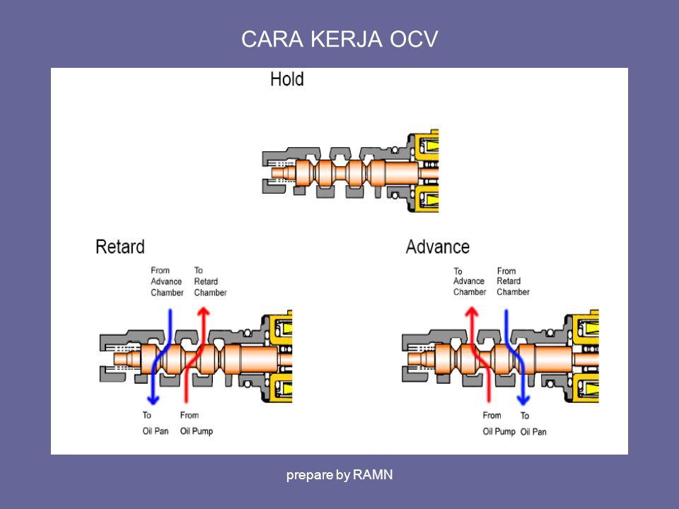 CARA KERJA OCV prepare by RAMN