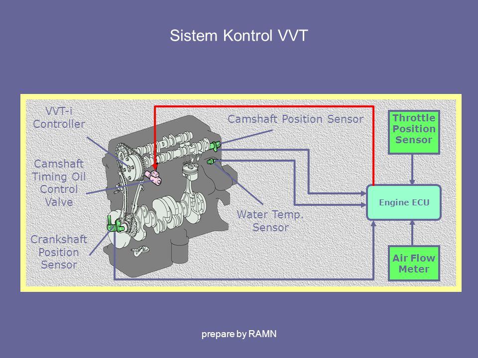 Sistem Kontrol VVT Engine ECU Crankshaft Position Sensor VVT-i Controller Camshaft Timing Oil Control Valve Water Temp. Sensor Camshaft Position Senso