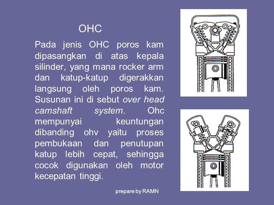 OHC Pada jenis OHC poros kam dipasangkan di atas kepala silinder, yang mana rocker arm dan katup-katup digerakkan langsung oleh poros kam. Susunan ini