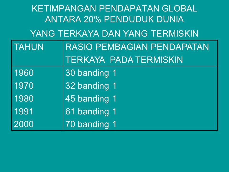 KETIMPANGAN PENDAPATAN GLOBAL ANTARA 20% PENDUDUK DUNIA YANG TERKAYA DAN YANG TERMISKIN TAHUNRASIO PEMBAGIAN PENDAPATAN TERKAYA PADA TERMISKIN 1960 1970 1980 1991 2000 30 banding 1 32 banding 1 45 banding 1 61 banding 1 70 banding 1