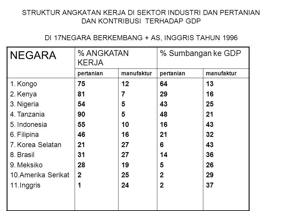 STRUKTUR ANGKATAN KERJA DI SEKTOR INDUSTRI DAN PERTANIAN DAN KONTRIBUSI TERHADAP GDP DI 17NEGARA BERKEMBANG + AS, INGGRIS TAHUN 1996 NEGARA % ANGKATAN