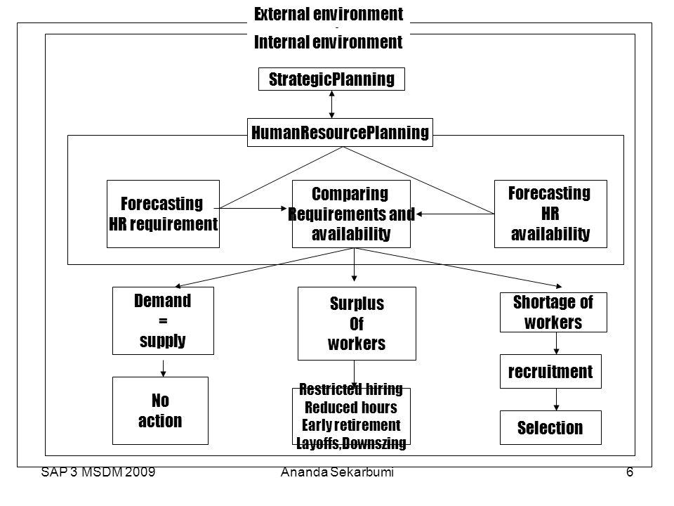 SAP 3 MSDM 2009Ananda Sekarbumi6 T StrategicPlanning Forecasting HR requirement Comparing Requirements and availability Forecasting HR availability De