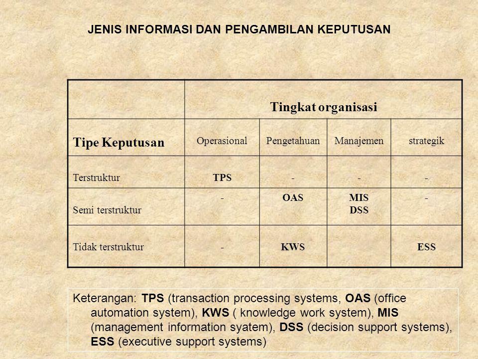 Tingkat organisasi Tipe Keputusan OperasionalPengetahuanManajemenstrategik TerstrukturTPS--- Semi terstruktur -OASMIS DSS - Tidak terstruktur-KWSESS J