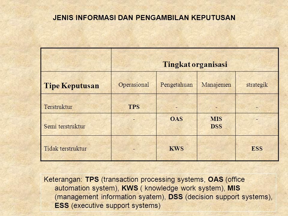 Tingkat organisasi Tipe Keputusan OperasionalPengetahuanManajemenstrategik TerstrukturTPS--- Semi terstruktur -OASMIS DSS - Tidak terstruktur-KWSESS JENIS INFORMASI DAN PENGAMBILAN KEPUTUSAN Keterangan: TPS (transaction processing systems, OAS (office automation system), KWS ( knowledge work system), MIS (management information syatem), DSS (decision support systems), ESS (executive support systems)