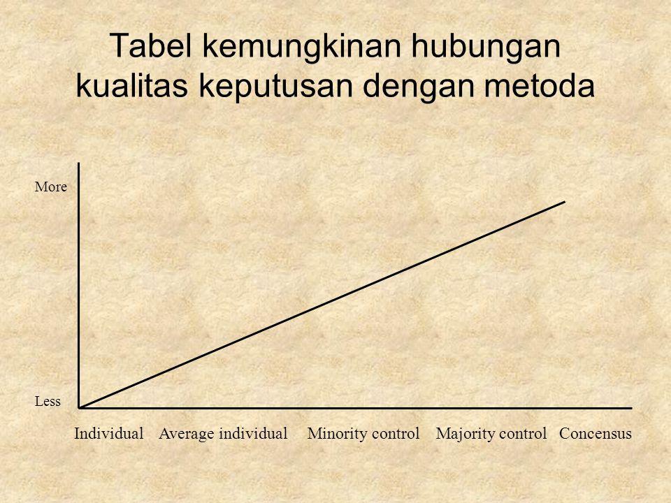 Tabel kemungkinan hubungan kualitas keputusan dengan metoda Individual Average individual Minority control Majority control Concensus More Less